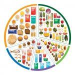 راهنمای غذایی استرالیا